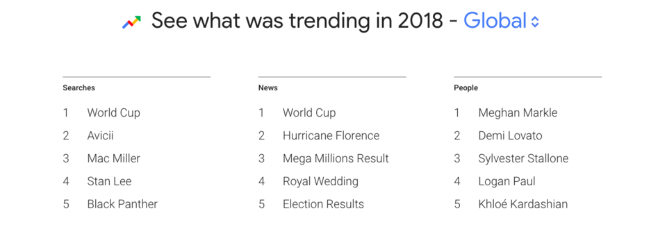 What Was Trending in 2018 in The UAE